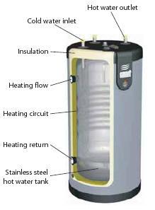 ACV cylinder cutaway